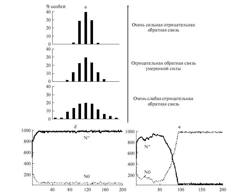 """Рис. 3. Роль отрицательных и положительных обратных связей в эволюции. а – качественная картина """"обнейтраливания"""" мутационного спектра под действием отрицательной обратной связи (по оси абсцисс – спектр фенотипической изменчивости, по оси ординат – частота особей определенного фенотипического класса); б, в – конкуренция особей с отрицательной обратной связью (N–) и без нее (N0) в ходе эволюции популяции под действием стабилизирующего отбора (б) и под действием движущего отбора (в). По оси абсцисс отложено число эволюционных шагов, по оси ординат – число особей (численность популяции постоянна – 1000 особей). В начальный момент 50% особей имеют контур с отрицательной обратной связью (N–) и 50% особей не имеют такого контура (N0). По: [34]."""