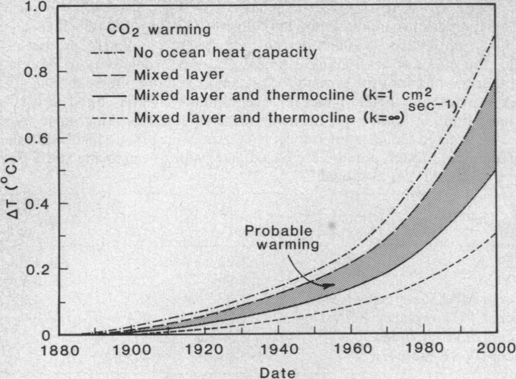 Прогноз глобального потепления в зависимости от степени отказа человечества от ископаемого топлива.
