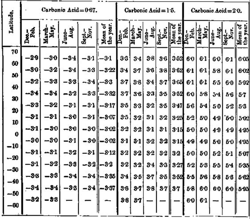 """Влияние изменений концентрации углекислого газа на температуру для различных широт. Из статьи Аррениуса в """"Философском Журнале""""."""