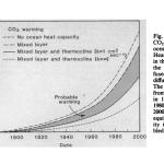 Рождение «глобального потепления»