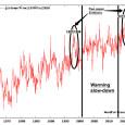 """Мы только что пережили самый теплый февраль за время инструментальных измерений. Это хорошо отражает то, как работает глобальное антропогенное потепление: на долгосрочный тренд под""""ема температуры - результат деятельности человека - накладывается кратковременный под""""ем - эффект Эль Ниньо, цикл солнечной активности и вулканическая активность; в результате - новые рекорды температуры. Данные НОАА"""