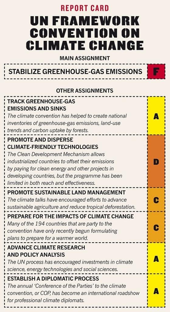 Оценки, выставленные журналом Nature выполнению климатической конвенции ООН.