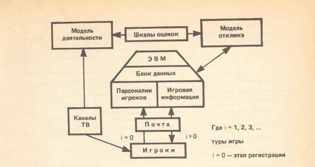 Рис. 1. Схема имитационной игры
