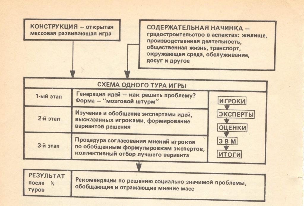 Рис. 2. Схема игры «Урбанистика»