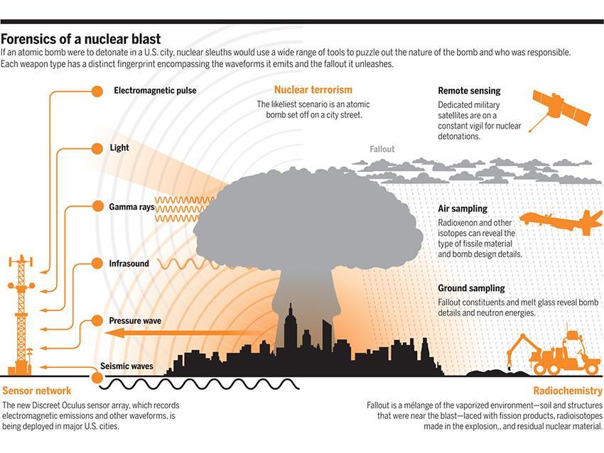 Физические основы анализа ядерного взрыва и детектирования конструкции подорванного ядерного заряда