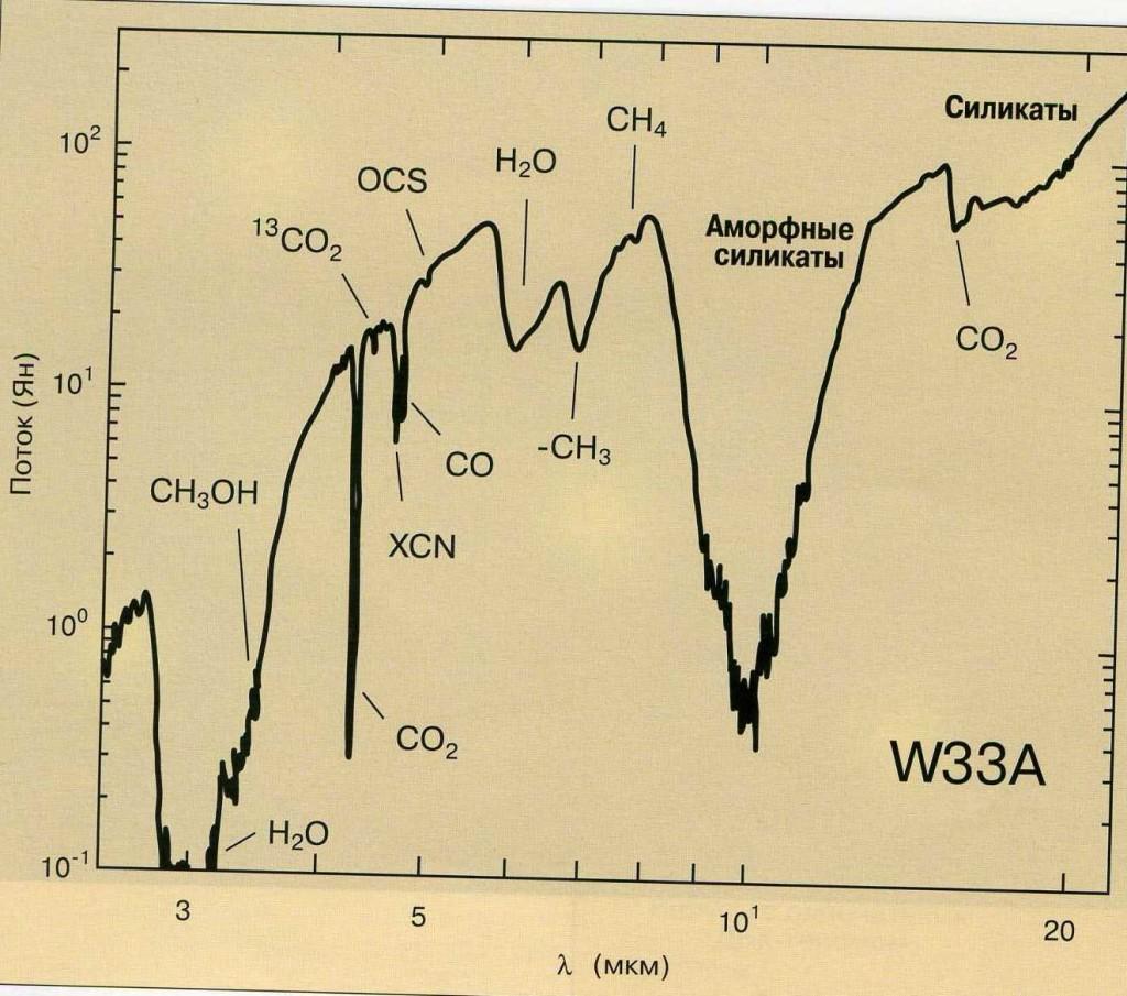 Рисунок 3. Инфракрасные полосы в спектрах пыли области звездообразования W33A, позволяющие судить о ее составе: по горизонтальной оси - длины волн, мкм; по вертикальной оси - спектральные плотности потоков излучения в янских Jy (1 Ян = 10-23 Вт/м2 Гц).