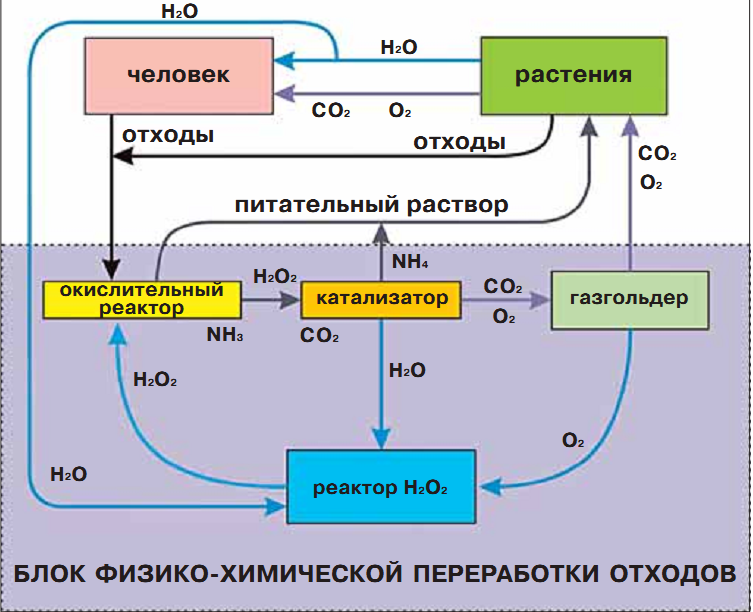 Схема встраивания блока физико-химической переработки отходов в массообменный процесс ЗЭС, включающей человека.
