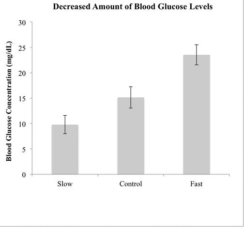 уровень глюкозы холестерина в крови