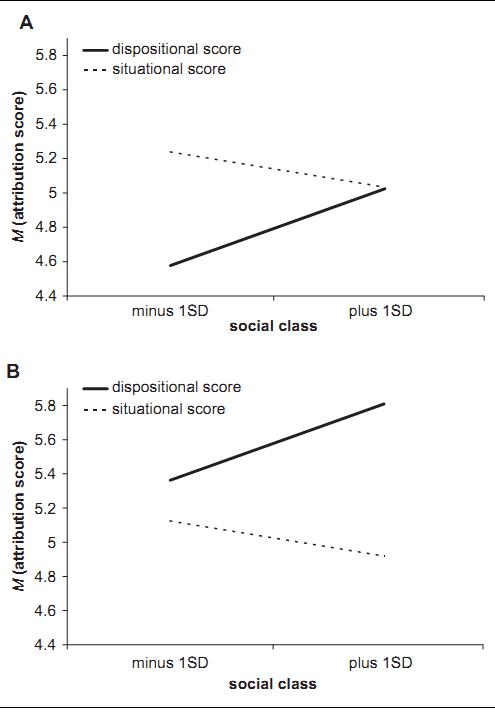 Рисунок 1. Влияние социального класса (+1 SD от медианы) для диспозиционной и ситуационной атрибуций в исследовании №1 для России (Панель A) и США (Панель B).