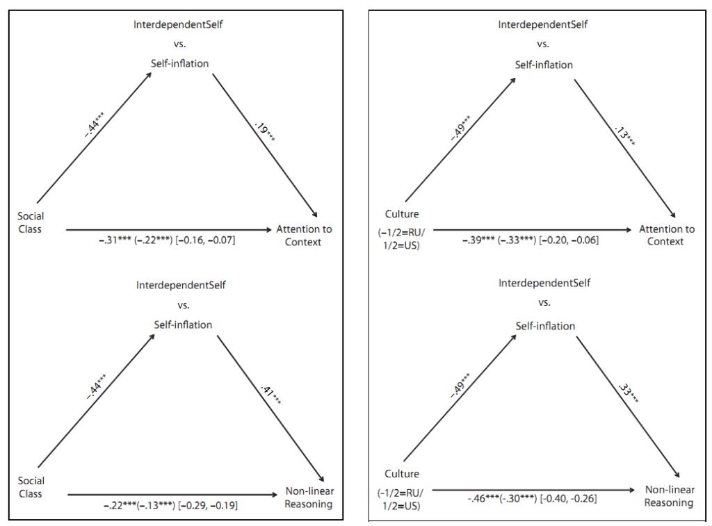 Рис. 3. Стандартизированные бета-коеффициенты, полученные путевым анализом при оценке роли преувеличения самопрезентации личности, которую она играет в процессе опосредованного влияния фактора культуры на (а) внимание к контексту, в отличие от основных объектов (часть A) и (b) нелинейного, в отличие от линейного вида суждений (часть B). Примечание: Более высокие значения при оценке преувеличения самопрезентации личности указывают на большую важность мнения ближайшего окружения относительно собственного видения («Я» - прим. переводчика). Стандартизированные коеффициенты в скобках показывают отношение между фактором культуры и зависимыми переменными после контроля социальной направленности. В квадратных скобках - 95% доверительный интервал, полученный путем теста личных достижений (bootstrapping); опосредованное влияние – существенно, если доверительный интервал не включает ноль. *p ≤ 0,05. **p ≤ 0,01. ***p ≤ 0,001.