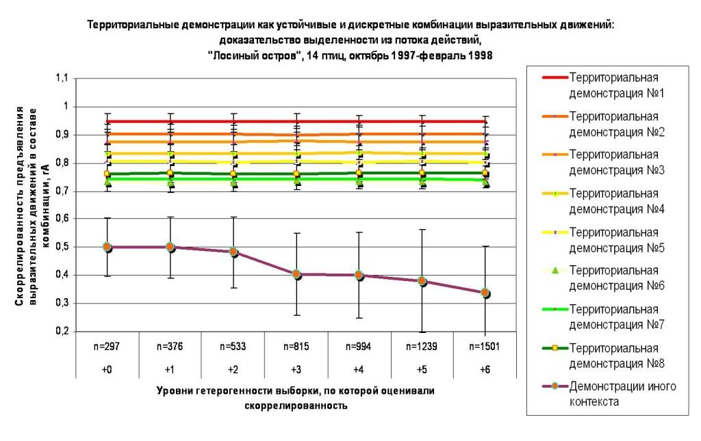 Б. Скоррелированность предъявления ЭДА как устойчивая характеристика демонстраций, отделяющая их от экспрессивных реакций животного, «демонстративных», но не обладающих устойчивой формой. Ось абсцисс - уровни гетерогенности выборки: 0. Основная выборка – 14 особей, наблюдения с октября 1997 по февраль 1998 года, +1 – + Разные уровни возбуждения особей, +2 - +Изменения социального статуса тех же индивидов, +3 - +Новые взаимодействия особей в другие недели и месяцы наблюдений, +4 - +Разные годы жизни особей в данной группировке, отличающиеся урожаем семян и связанной с ним плотностью, +5 - +Птицы из разных группировок, отличающихся степенью постоянства данного «узла» в сети поселений вида, +6 – +Птицы разных географических популяций и/или подвидов. Ось ординат – скоррелированность предъявления ЭДА в составе комбинации, коэффициент ассоциации Пирсона (rA).