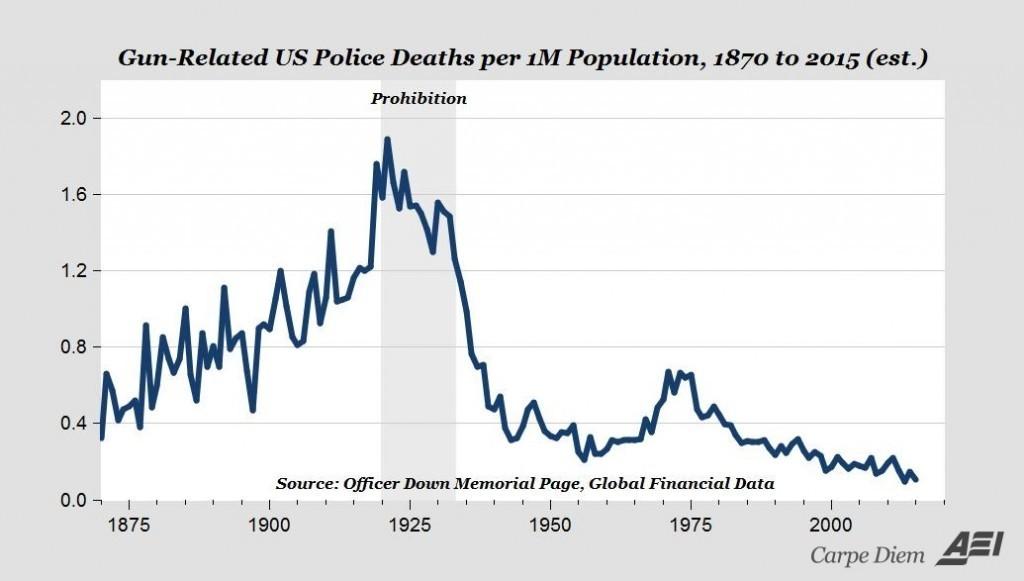 Полицейских убитых в перестрелке на 1 млн. населения. Источник тот же