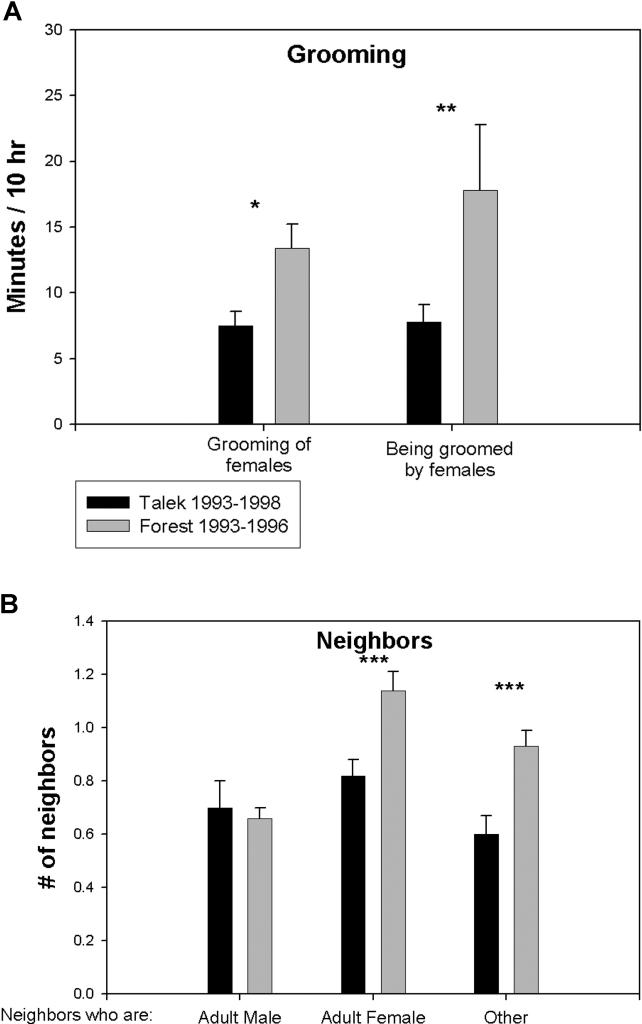 Характер актов дружеского поведения (A) Количество груминга с участием взрослых самцов в Лесной стае 1993–1996 и стае Талек 1993–1996. Первая пара столбиков представляет среднее время, которое взрослые самцы грумили взрослых самок; вторая пара— среднее время, которое самки грумили самцов. (B) Сравнение среднего количества соседей (т.е. в окрестностях 3 м) взрослых самцов в двух стаях. Mean В± SEM. *, **, and *** indicate p < 0.05, 0.02, and 0.01, respectively, by unpaired t-test. Всего участвовали 10 разных самцов и 17 разных самок из Л93–96, 31 разных самцов и 21 разная самка из Т93–98, и 19 разных самцов и 23 разные самки из Л79–82.