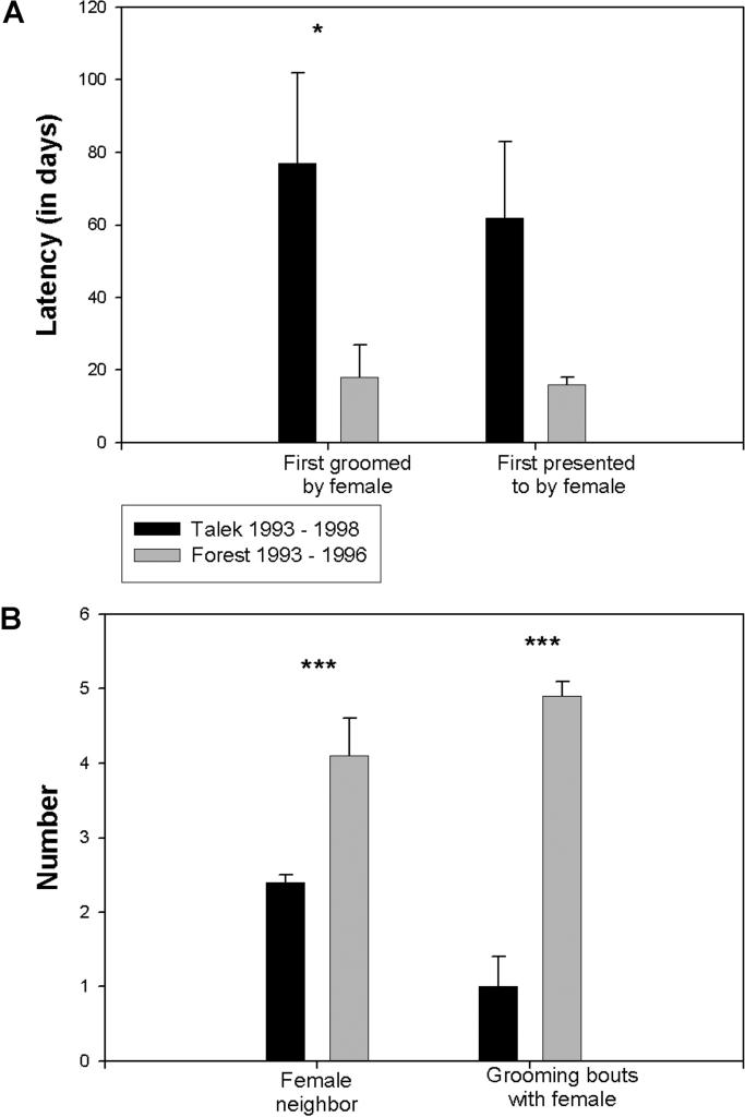 Характер взаимодействий между резидентными самками и прибывшими самцами (A) Промежуток времени (в днях) до того как новоприбывший самец впервые был представлен самке (справа) или подвергался грумингу (слева). (B) Среднее количество взрослых самок, находящихся поблизости, за один обзор (т.е. в пределах 3 м; слева) и среднее количество участий в груминге с самками за 100 часов наблюдения (справа) для прибывших самцов. Среднее В± SEM. * и *** означают p < 0.05 и p < 0.01 соответственно, по unpaired t-test. Время до первой презентации себя самкой приближается к достоверности (p < 0.08). Данные получены в общей сложности от 10 разных самцов и 17 разных самок из Л93–96, и 31 разных самцов и 21 разных самок из Т93–98.