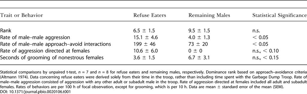 Характеристики самцов Лесной стаи как функция того, конкурировали ли они с Мусорной стаей за отбросы