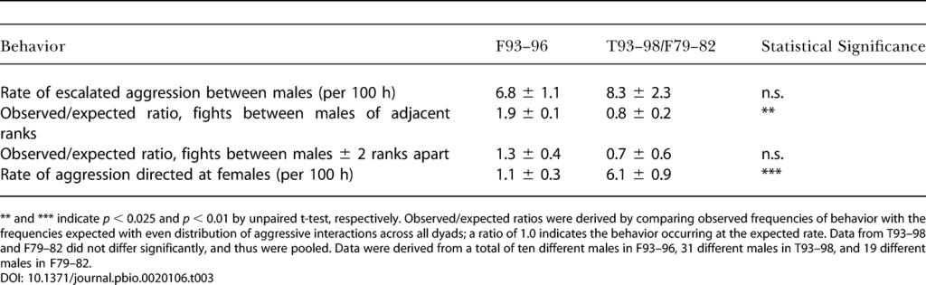 Характер агрессии в Лесной стае 1993–1996 гг по сравнению со стаей Талек 1993–1998 гг и Лесной стаей 1979–1982 гг