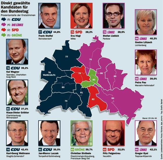 Берлинские выборы