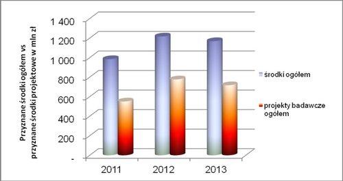 Доля проектных средств в финансовых ресурсах для исследований в университетах