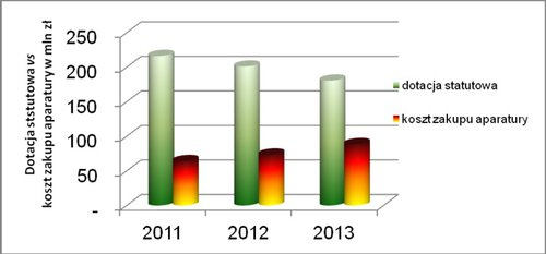 Сравнение нормативных субсидий и стоимость приобретенного исследовательского оборудования для университетов в 2011-2013 годах