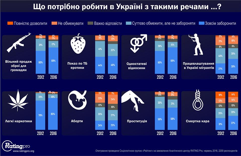 rost-konservativnyh-vzglyadov-na-urkaine-rating-pro-8-09