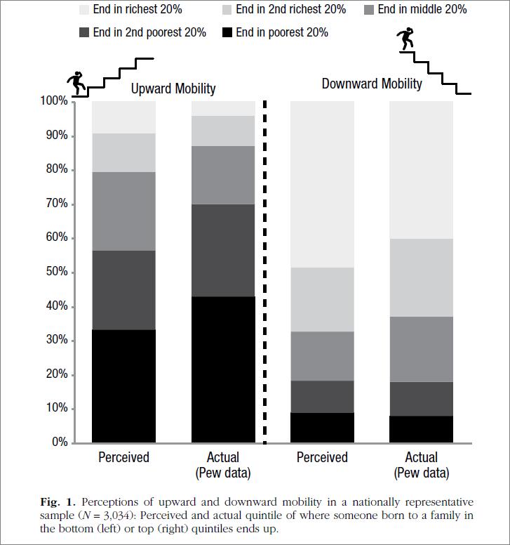 Оценки восходящей/нисходящей мобильности в США и реальность (PEW data). Эта и 2 следующие иллюстрации - из работы Шаи и Гиловича