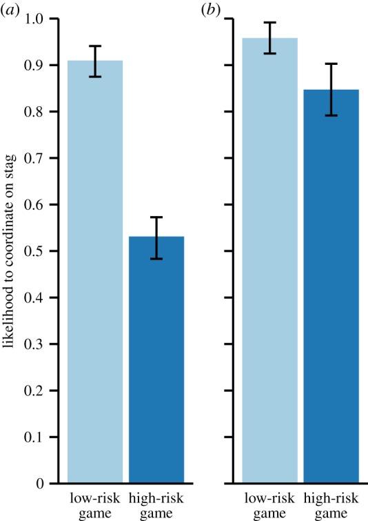 """Вероятность кооперации в """"охоте на оленя"""" у шимпанзе (а) и детей (б) при низком и высоком риске потери """"зайца"""". Diguid et al., 2014"""