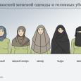 Пара исследований об особенностях распознавания эмоций у мусульманок в разных типах головных уборов в сравнении с контрольной группой. Показан сдвиг к большей точности...