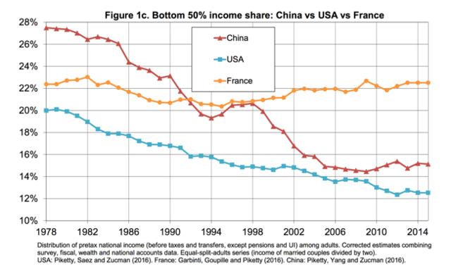 Доля доходов (до уплаты налогов, без учета пенсий и других выплат от государства) 50% наименее богатых граждан в трех странах — Китае (красный), Франции (оранжевый) и США (голубой)