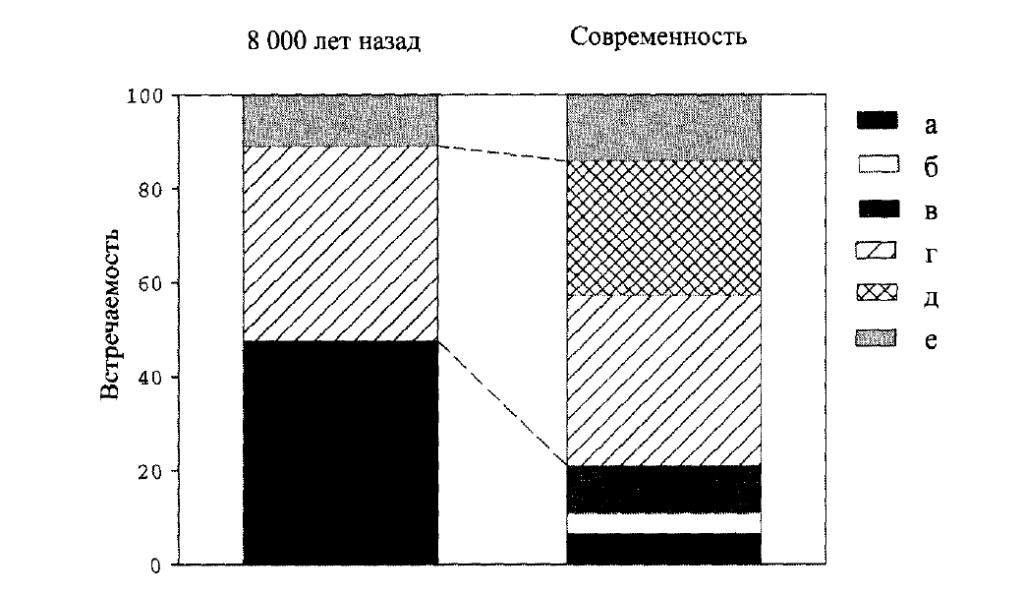Рис. 1.10. Встречаемость основных местообитаний Земли около 8000 лет назад и в наши дни. Рассматриваются три основных естественных типа местообитаний —  леса, луга и прочие. В наши дни леса подразделяются на девственные, неподверженные антропогенным воздействиям; девственные, подверженные антропогенным воздействиям, и трансформированные. Луга подразделяются на луга и сельскохозяйственные угодья. Цифры взяты из WRI (2000). (Ориг.). [Обозначения справа от рисунка, сверху вниз: а) неподверженные антропогенным воздействиям девственные леса, б) подверженные антропогенным воздействиям девственные леса, в) трансформированные леса, г) луга, д) сельскохозяйственные угодья, е) другие ландшафты].