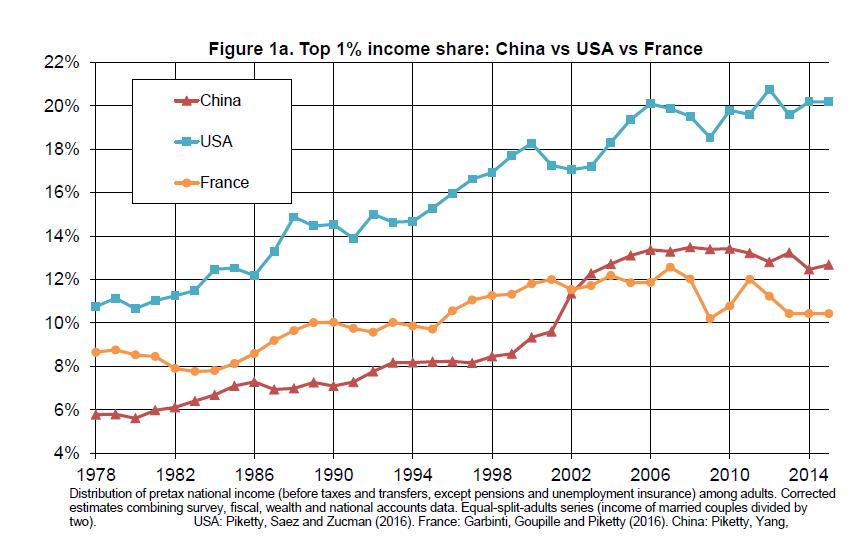 Рис. 1а. Доля верхнего 1% в доходах, Китай, Франция и США Красный: Китай Синий: США Желтый: Франция