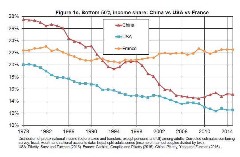 Рис 1с. Доля беднейших 50% в доходах: Китай и развитые страны Красный: Китай Синий: США Желтый: Франция