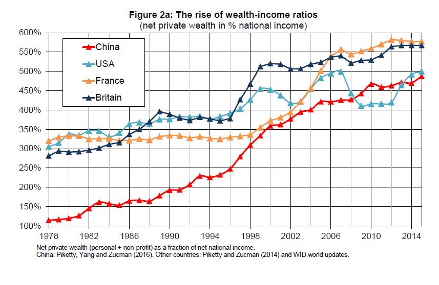 Рис 2а. Рост пропорции богатство/доходы Красный: Китай Синий: США Желтый: Франция Темно-синий: Великобритания