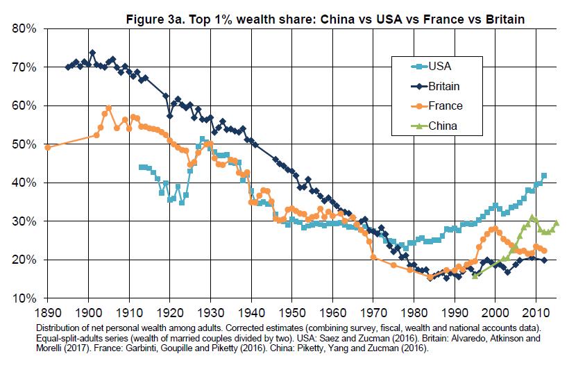 Рис 3а. Доля богатства у богатейшего 1%: Китай, США, Франция, Великобритания Зеленый: Китай Синий: США Желтый: Франция Темно-синий: Великобритания