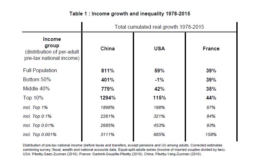 аблица №1: Рост доходов и неравенства 1978-2015 По горизонтали: Суммарный рост реальных доходов: Китай, США, Франция По вертикали: Когорта по доходам Все население Нижние 50% Средние 40% Верхние 10% В т.ч. верхние 1% В т.ч. верхние 0,1% В т.ч. верхние 0,01% В т.ч. верхние 0,001%