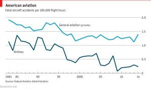 """Но, в то время как число крушений частных самолётов — часто называемых """"авиацией общего назначения"""" — за последние 5 лет в Великобритании не снизилось, риск пострадать от несчастного случая при перелёте регулярными..."""