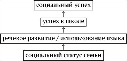 Рис. 6.1. Концептуальная схема исследовательского поля «язык и бедность»
