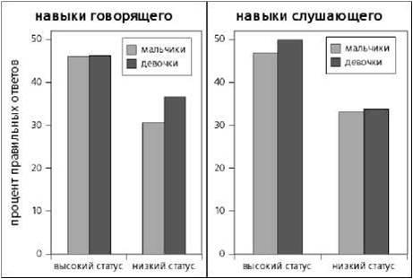 Рис. 6.4. Результаты детей высокого и низкого социального статуса по тестам на навыки говорящего и слушающего (по данным Lloyd, Mann, Peers, 1998)