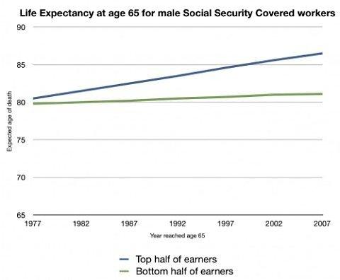 Чья продолжительность жизни увеличивается в США.