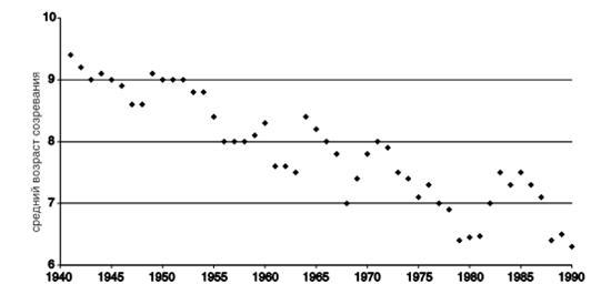 3. Изменение среднего возраста созревания трески в Баренцевом море Примечание. Видно, что промысел воздействует на популяцию в сторону измельчания и скороспелости. Этот отбор увеличивает уязвимость вида и затрудняет восстановление после прекращения промысла, ибо треска много менее конкурентоспособна в этом размерном классе, чем в исходном (крупного хищника).