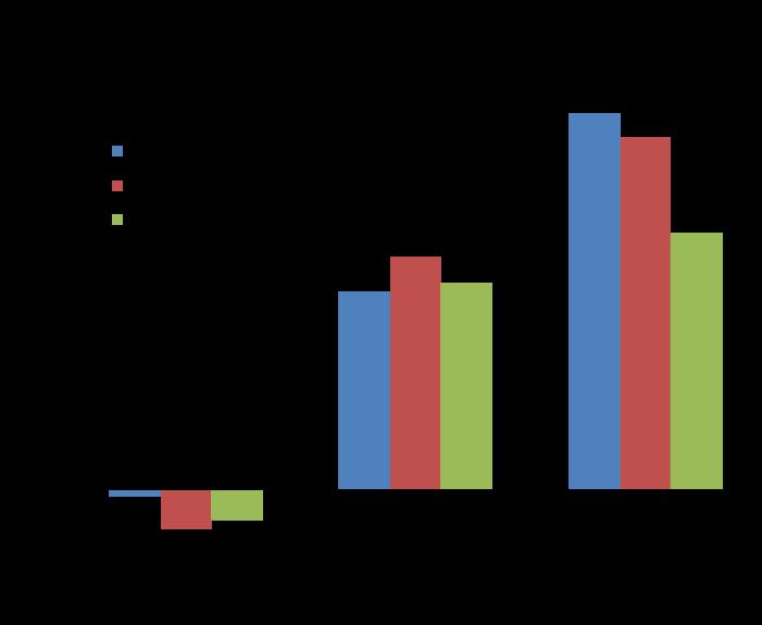 Исследование Ларри Бартельса показало  положительную корреляцию голосования в Сенате с мнениями и предпочтениями богатых слоёв, но отрицательную - с мнениями и предпочтениями бедных