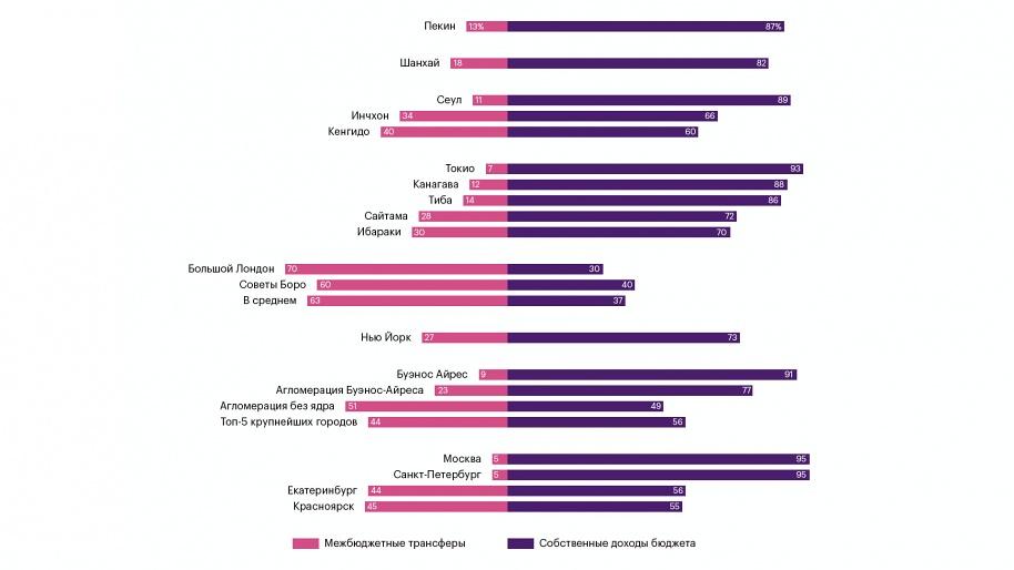 Степень бюджетной независимости крупных агломераций мира