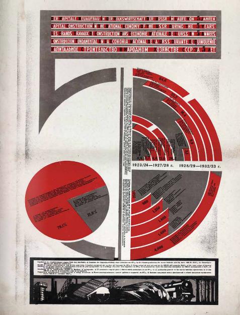 Образец Венского метода наглядной статистики, советская репликация - Отто Нейрат работал одновременно в Австрии и СССР
