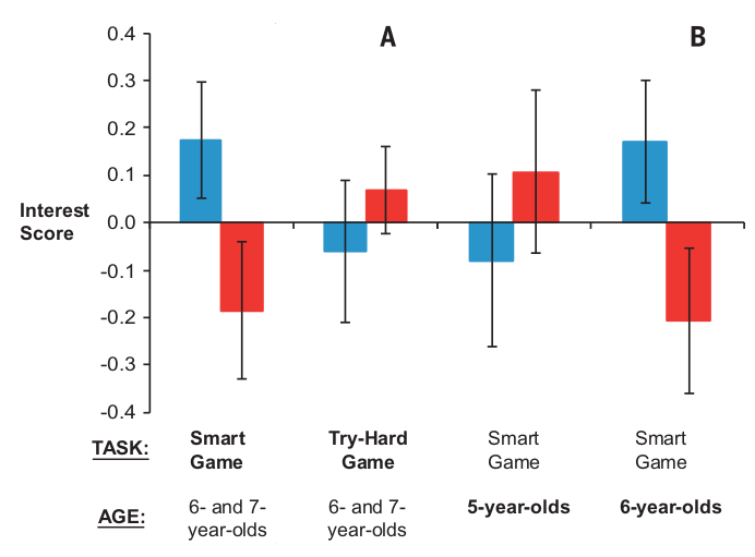 Fig. 2. Results of studies three and four. Boys' (blue) and girls' (red) interest (average of standardized responses to four questions) in novel games in study three (A) and study four (B). The main independent variable for each study (task in study three, age in study four) is shown in bold. Error bars represent ± 1 SE.