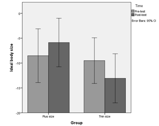 По оси y — идеальный размер тела, по оси х — группы (слева те, кто смотрели на плюс-сайз моделей, справа — на худых). Светлым цветом показан тест до сравнения фотографий, темным — после. Jean-Luc Jucker et al / BiorXiv