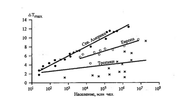 Рис. 2. Интенсивность ночного острова тепла в зависимости от населения городов Северной Америки, Европы и Южной Америки.