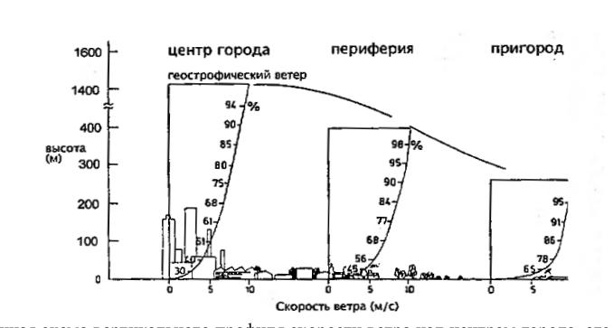 Рис. 4. Обобщенная схема вертикального профиля скорости ветра над центром города, его периферией и в пригороде.
