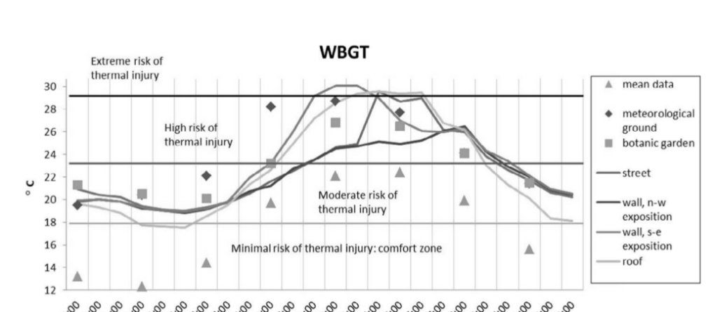 Рис. 9. Суточный ход биоклиматического индекса WBGT в разных точках на территории МГУ 29.07.2010.