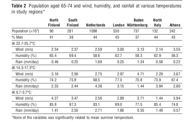 Климат в  исследованных городах: ветер (м/с), влажность (%), осадки, мм, и когорта населения в возрасте 65-74 - численность, % мужчин