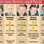 Современная российская буржуазия: опыт политэкономического прогноза
