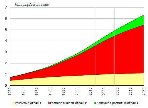 Численность городского населения по основным группам стран мира, 1950-2050, миллиардов человек